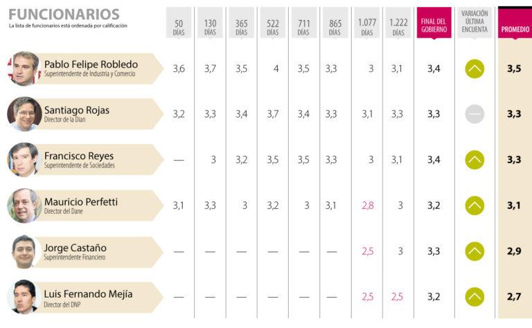 Robledo, Rojas y Reyes, funcionarios mejor calificados según los empresarios
