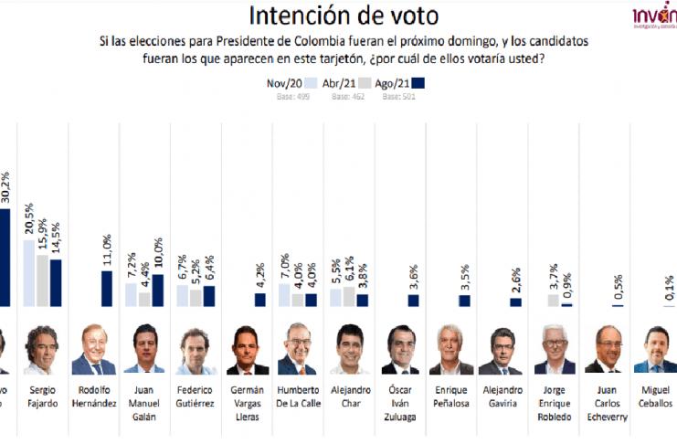 Petro lidera la encuesta para la presidencia del país.
